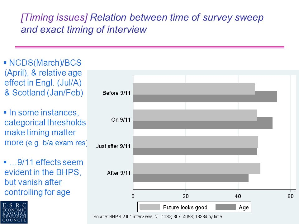 [Timing issues] Relation between time of survey sweep and exact timing of interview